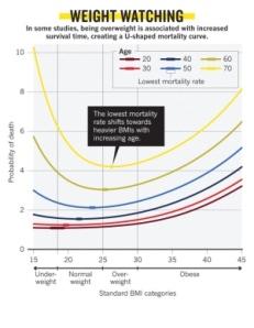 Paradoja obesidad / Obesity paradox