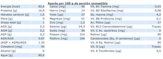 Composición nutricional berberechos