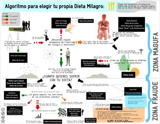 Infografía Dietas Milagro