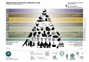 Pirámide Dieta Mediterránea