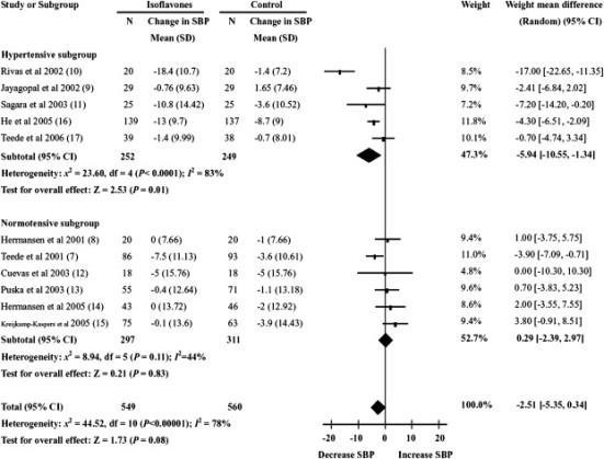 Isoflavonas y presión arterial