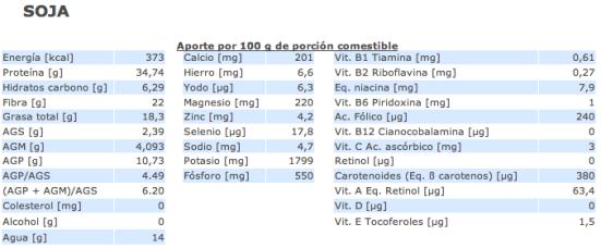 Valor nutricional soja