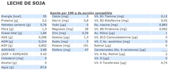 Valor nutricional leche de soja