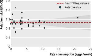 Colesterol y huevo