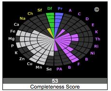 garbanzo score