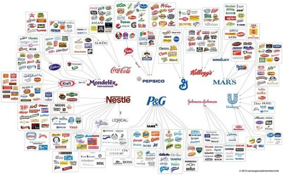 Mapa industria alimentaria