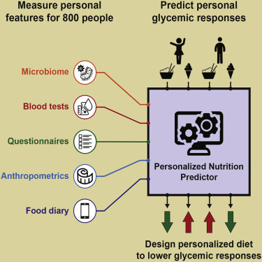 Personalized Nutrition by Prediction of Glycemic